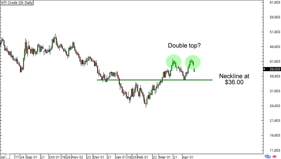 WTI Crude: Daily Chart