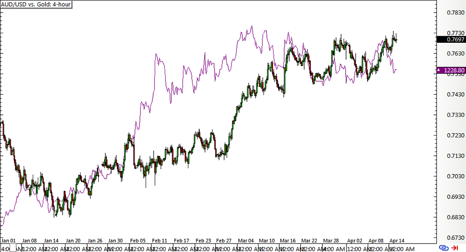 AUD/USD vs. Gold: 4-hour Chart