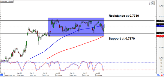 CAD/CHF: 1-hour Forex Chart