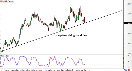 EUR/AUD Weekly Forex Chart