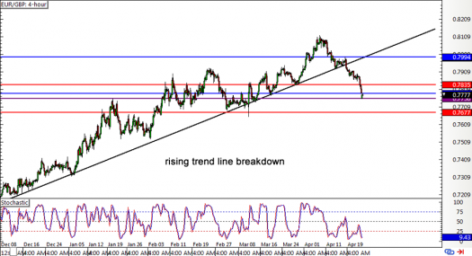 EUR/GBP 4-hour Forex Chart