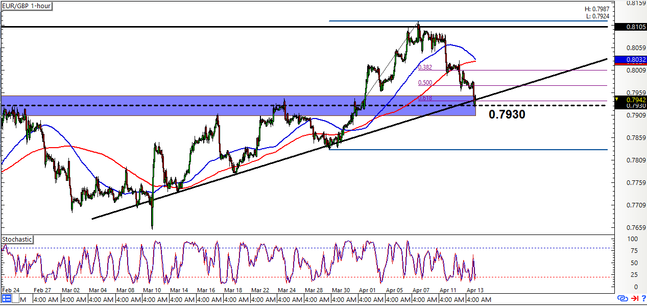 EUR/GBP: 1-Hour Forex Chart