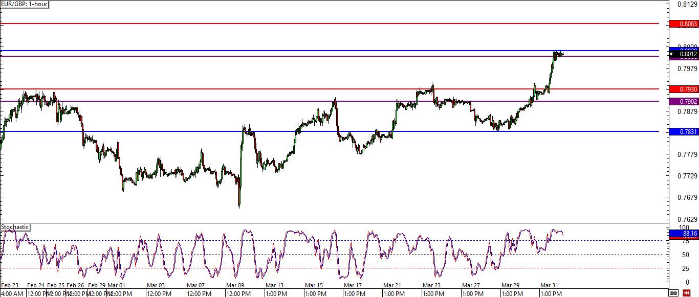 Gbp/eur forex chart