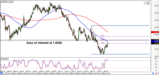 EUR/NZD: 1-hour Forex Chart
