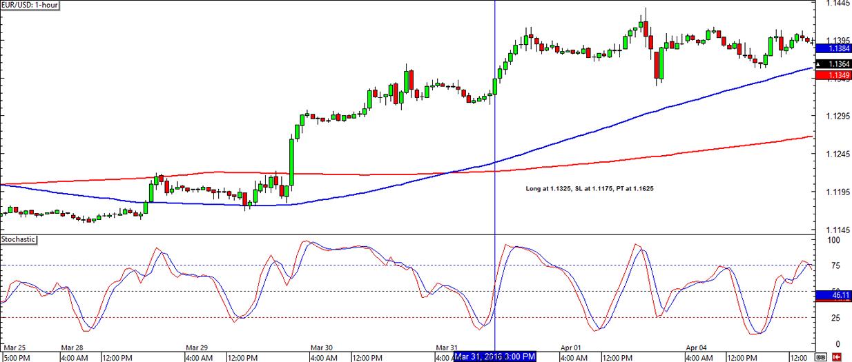 EUR/USD 1-hour Forex ChartEUR/USD 1-hour Forex Chart