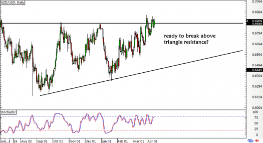 NZD/USD Daily Chart