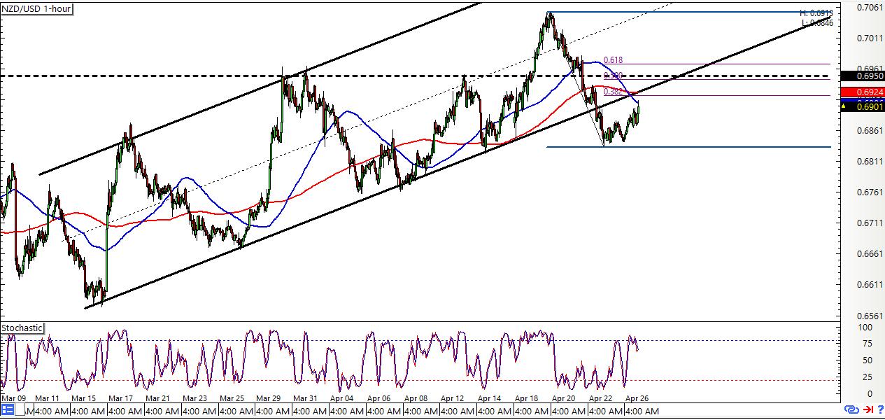 NZD/USD 1-hour Forex Chart