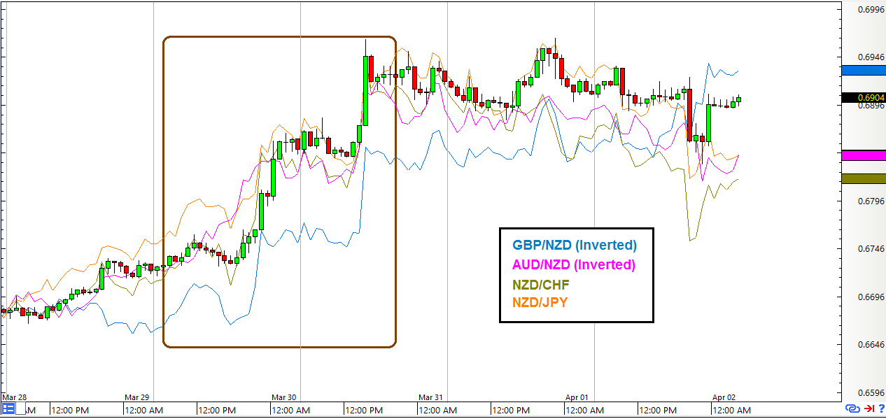 NZD/USD: 1-Hour Forex Chart