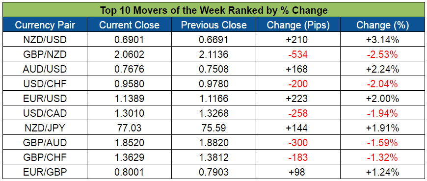 Top Forex Weekly Movers (Mar. 28 - Apr. 1, 2016)