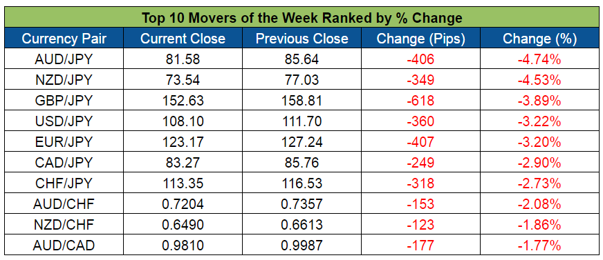 Top Forex Weekly Movers (Apr. 4-8, 2016)