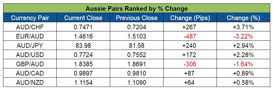 Aussie Pairs Ranking (Apr.11-15, 2016)
