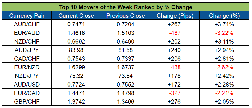 Top Forex Weekly Movers (Apr.11-15, 2016)
