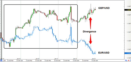 GBP/USD vs. EUR/USD: 1-hour Forex Chart