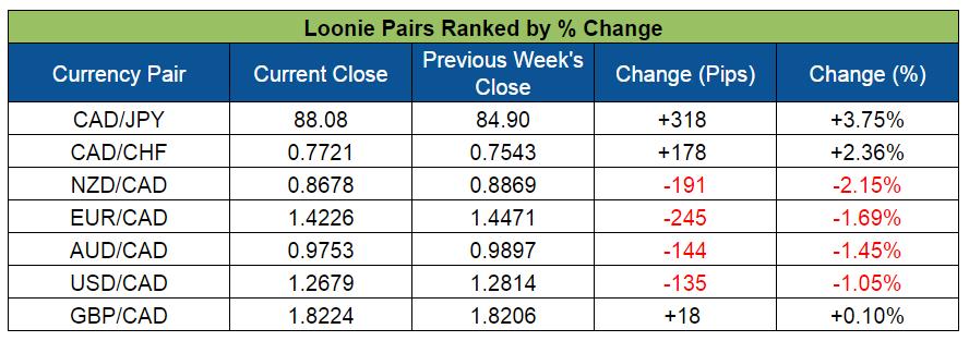 Loonie Pairs Ranking (Apr.18-22, 2016)