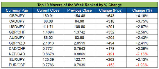 Top Forex Weekly Movers (Apr.18-22, 2016)