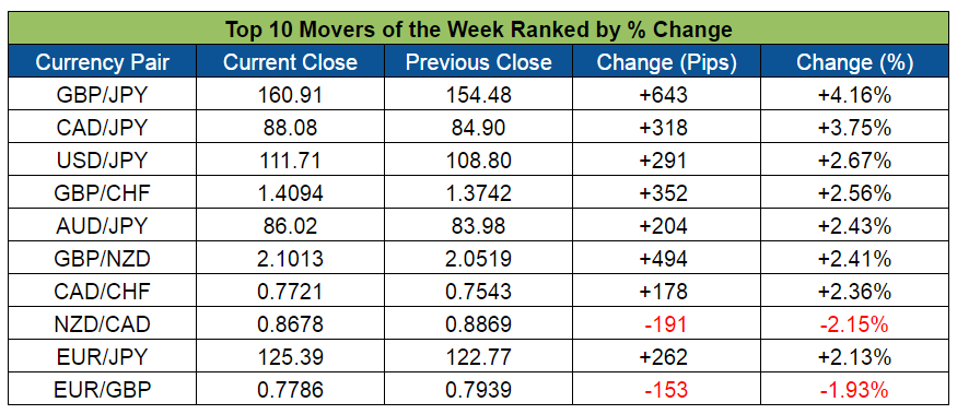 Forex top movers