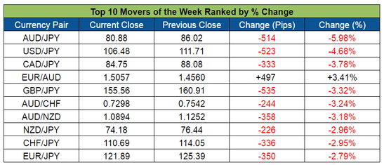 Top Forex Weekly Movers (Apr. 25-29, 2016)