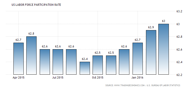 Forex NFP Review: U.S. Labor Force Participation Rate