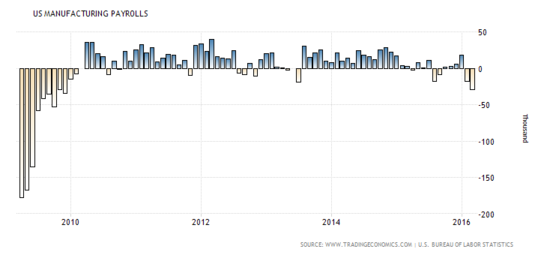 Forex NFP Review: Manufacturing Employment Change