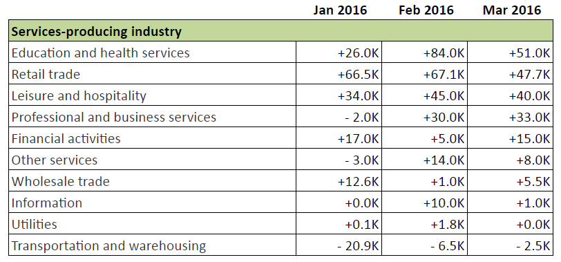 Forex NFP Review: Service Sector Employment Change