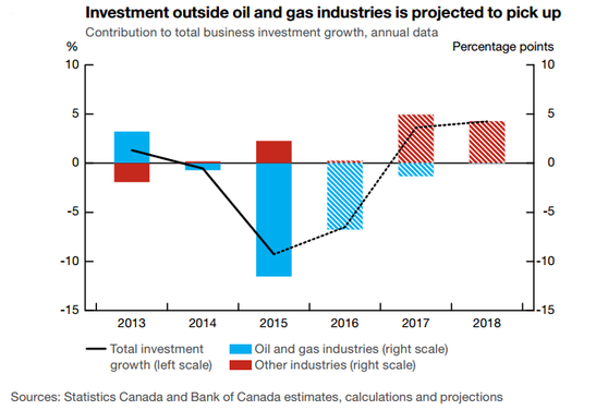 BOC Statement: Canada's Business Investment Projections