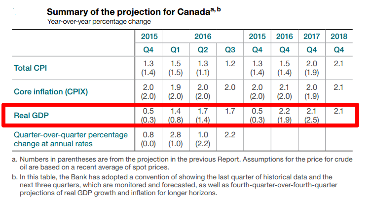 BOC Statement: Canada's Growth Projections