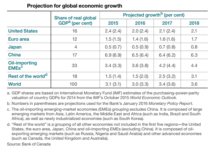 BOC Statement: Global Growth Projections
