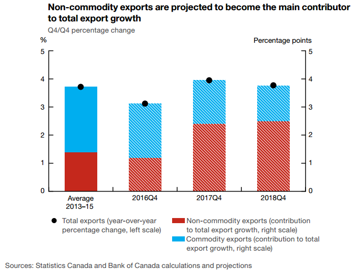 BOC Statement: Canada's Export Projections