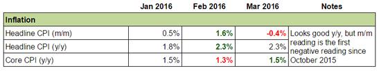 China's Economy: Inflation