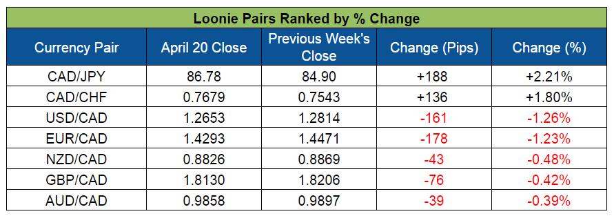 Loonie Pairs Ranking (Apr.18-20, 2016)