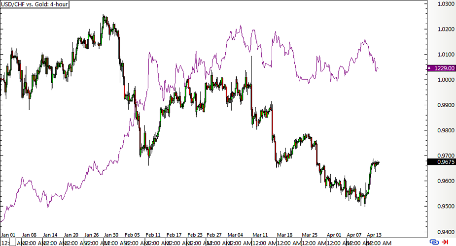 USD/CHF vs. Gold: 4-hour Chart