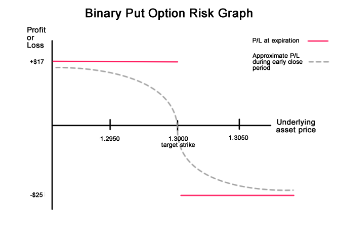 Binary Put Option Risk Graph