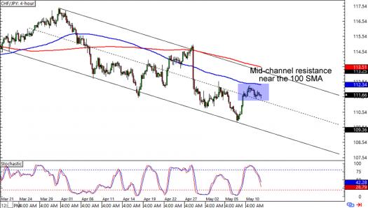 CHF/JPY: 4-hour Forex Chart