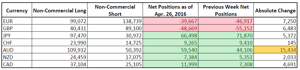 CFTC COT Forex Positioning (Apr. 26, 2016)