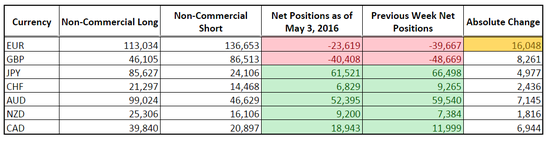 CFTC COT Forex Positioning (May 3, 2016)