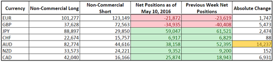 CFTC COT Forex Positioning (May 10, 2016)