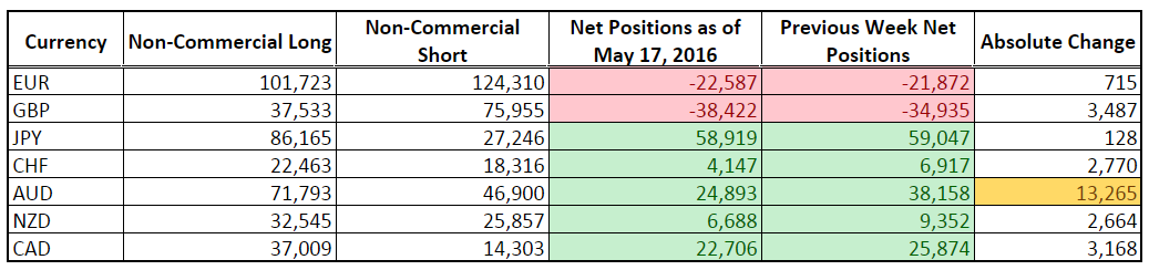 CFTC COT Forex Positioning (May 17, 2016)