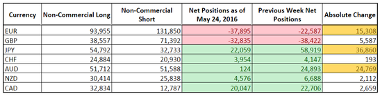 CFTC COT Forex Positioning (May 24, 2016)