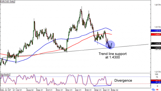 EUR/CAD: Daily Forex Chart