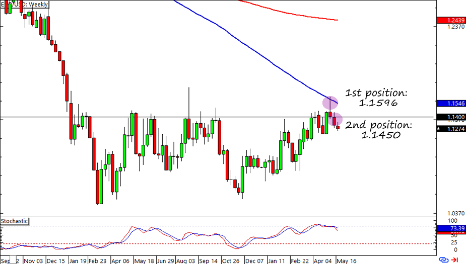 EUR/USD: Weekly Forex Chart