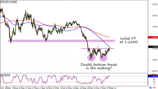EUR/USD Weekly Forex Chart