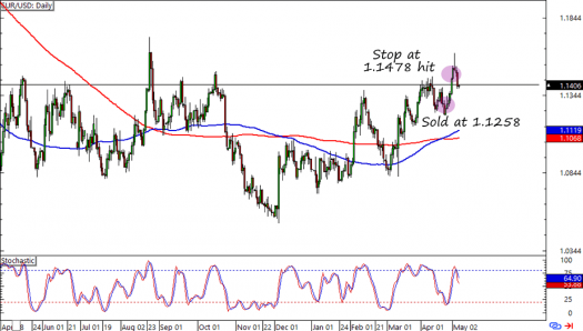 EUR/USD: Daily Forex Chart
