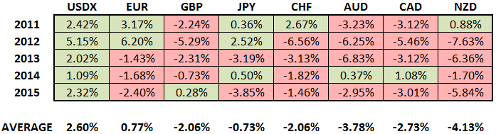 May Performances of the Major Currencies vs. USD