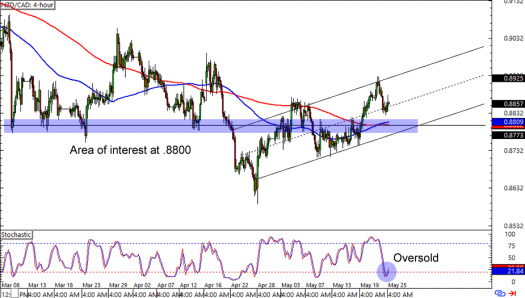NZD/CAD: 4-Hour Forex Chart