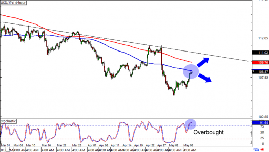 USD/JPY: 4-hour Forex Chart