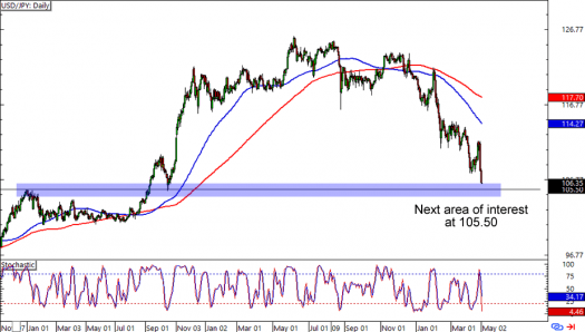 USD/JPY: Daily Forex Chart