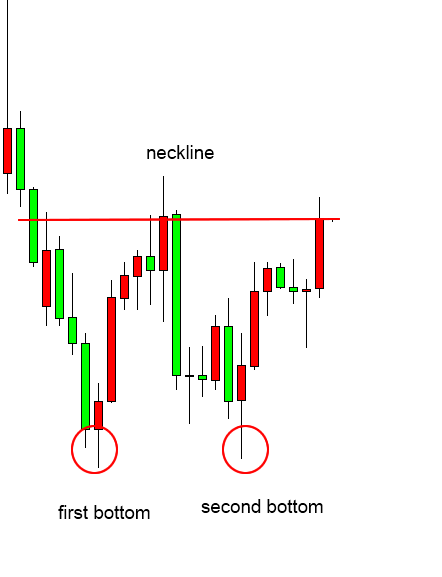 Double bottom pattern forex