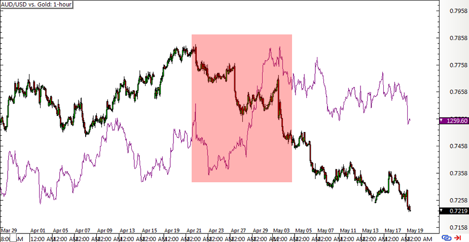 AUD/USD vs. Gold