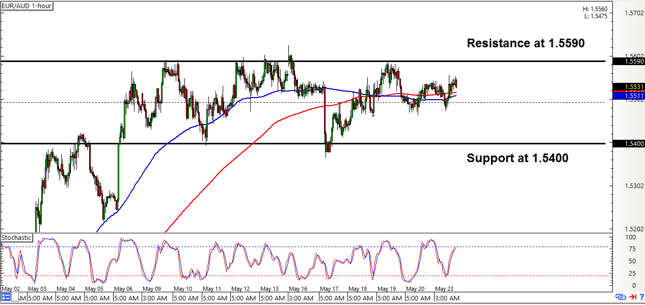 EUR/AUD: 1-Hour Forex Chart