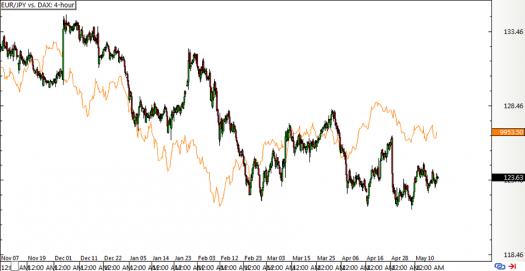 EUR/JPY vs. DAX